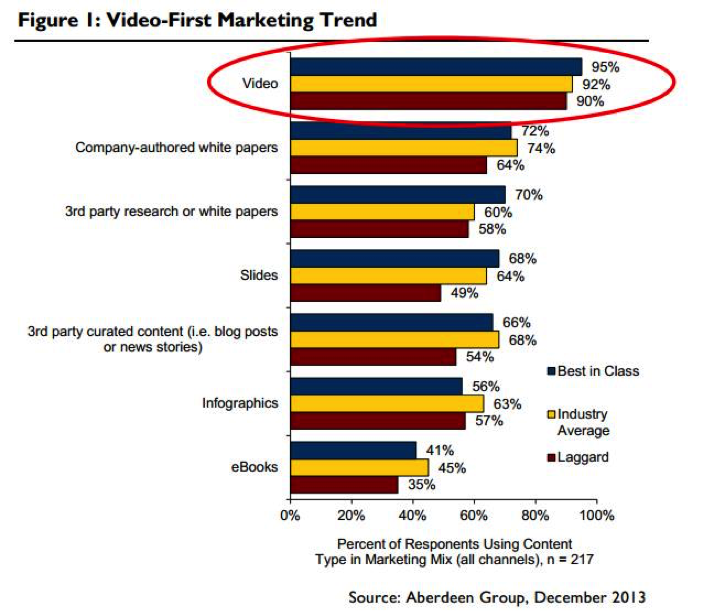 video marketing graph